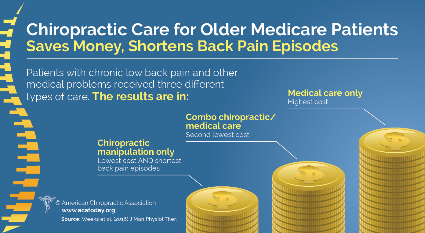chiropractic care saves money