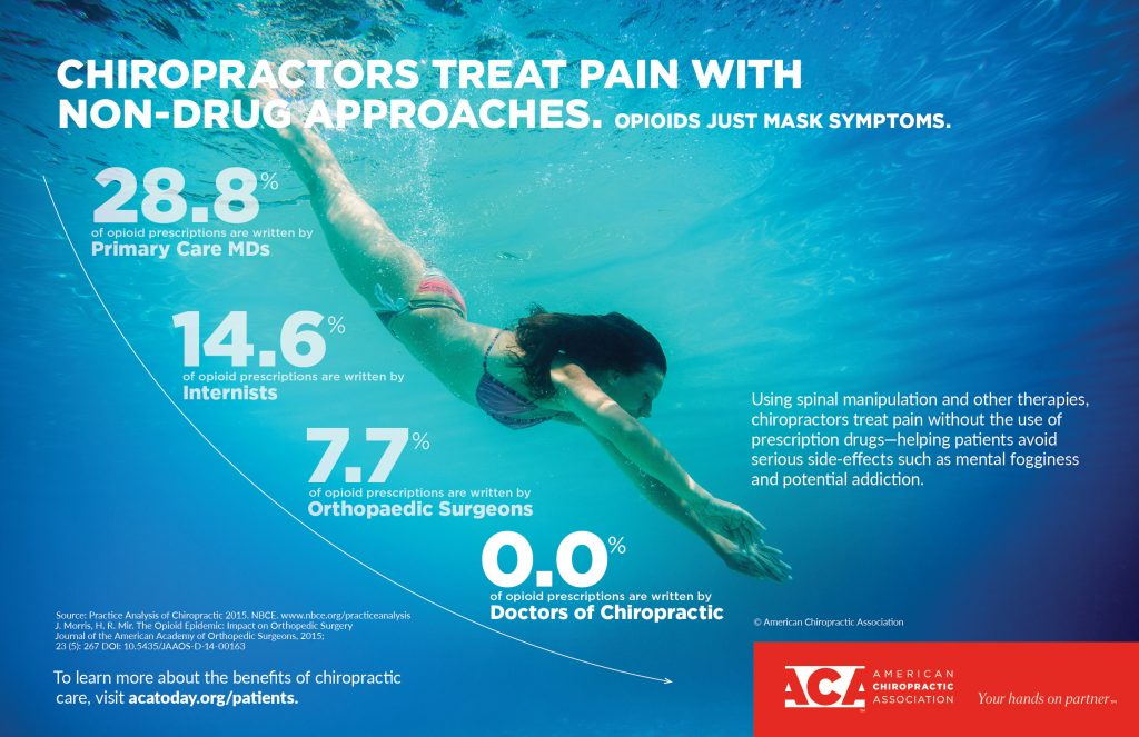 chiropractic care over opioid drugs